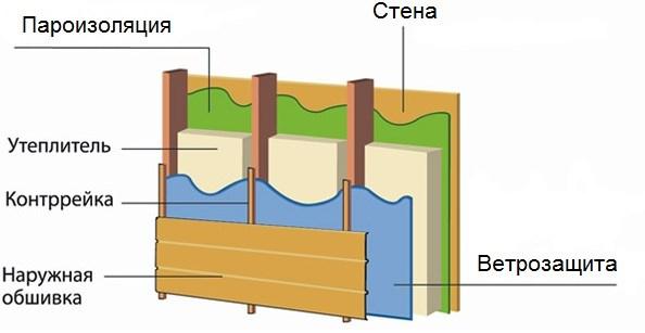 Ванной ремонт гидроизоляция и