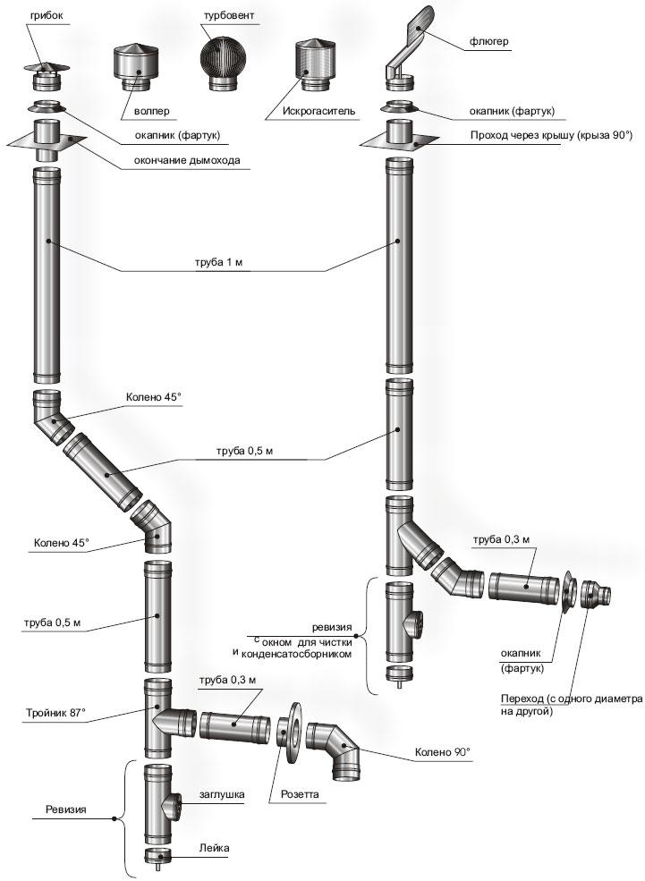 Схема сборки элементов