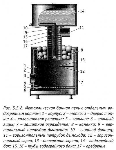 Схема металлической банной