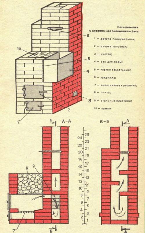 Схема кирпичная печь для бани