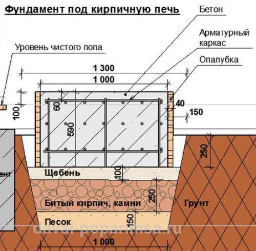 Как сделать фундамент на печь 270