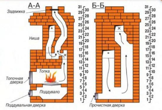 Конструкция и схема кладки
