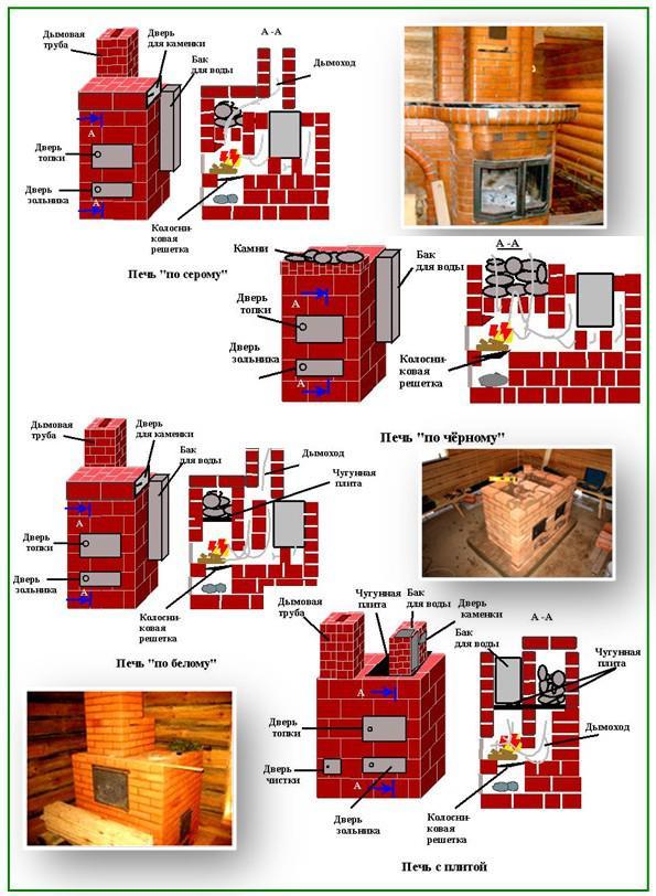 Схемы различных печей для бань