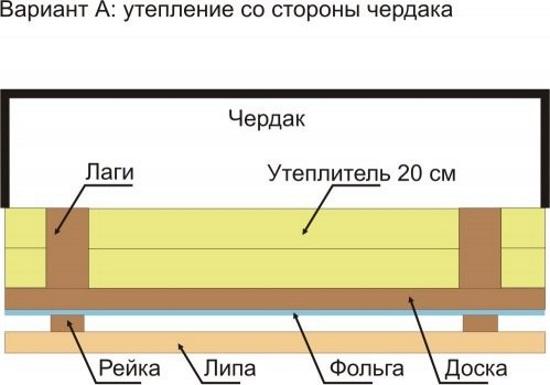 Столбчатый фундамент из профильной трубы своими руками 46