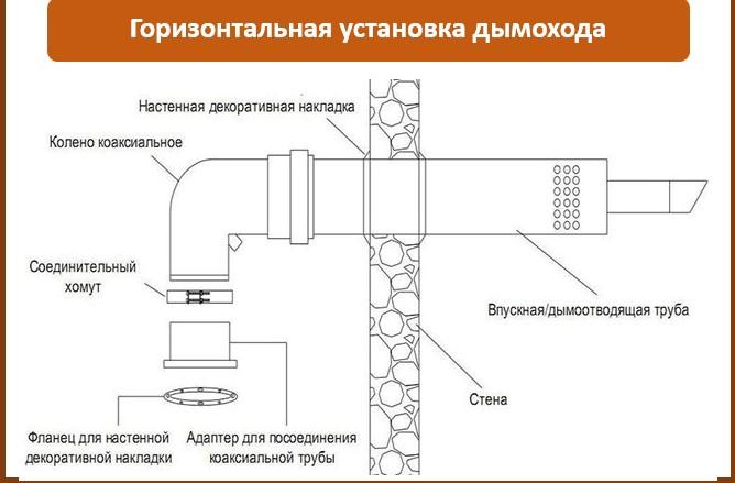 Горизонтальная установка дымохода Источник: http://microklimat.pro/otopitelnoe-oborudovanie/kotly/koaksialnyj-dymoxod-dlya-gazovogo-kotla.html#i-2